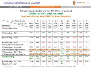 Bild KPI Key Performance Indikatoren für die KOMPETENZEN Potenzialanalyse