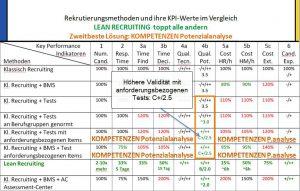 Bild Kompetenzen.li Höhere Validität mit anforderungsbezogener Potenzialanalyse