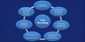 Lean Recruiting - 7 Vorteile auf einen Blick