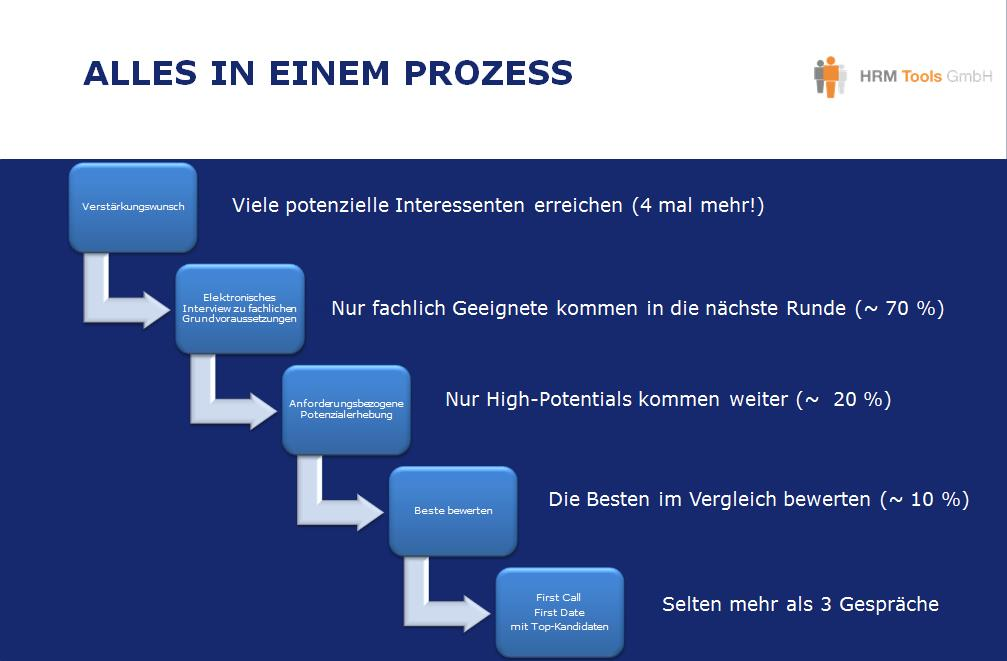 Lean Recruiting Bewerbermanagement-Prozess
