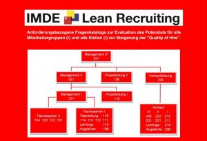 Lean Recruiting Potenzial-Analyse Fragenkataloge