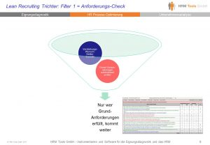Lean Recruiting Trichter: Anforderungs-Check