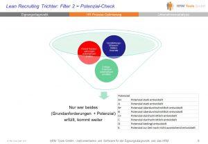 Lean Recruiting Trichter: Potenzial-Check