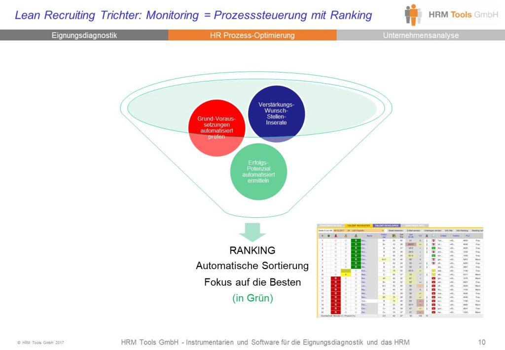 Lean Recruiting Trichter: Kandidaten-Ranking und Monitoring