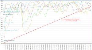 Unternehmensenergie-Trendverlauf